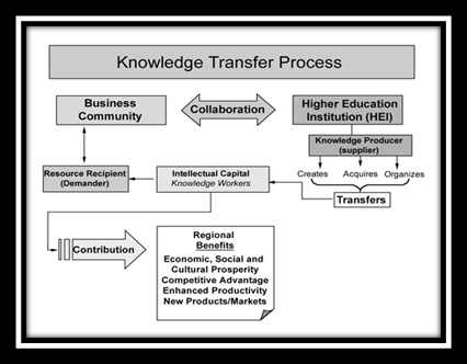 knowledge-transfer-process
